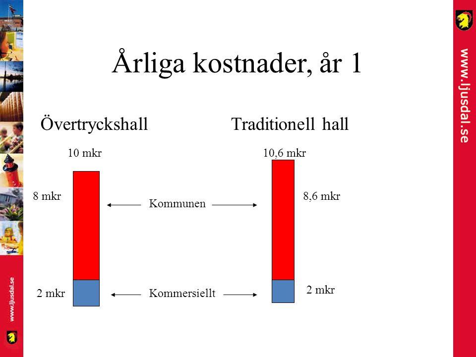 Årliga kostnader, år 1 ÖvertryckshallTraditionell hall 10 mkr 10,6 mkr Kommersiellt Kommunen 2 mkr 8 mkr8,6 mkr