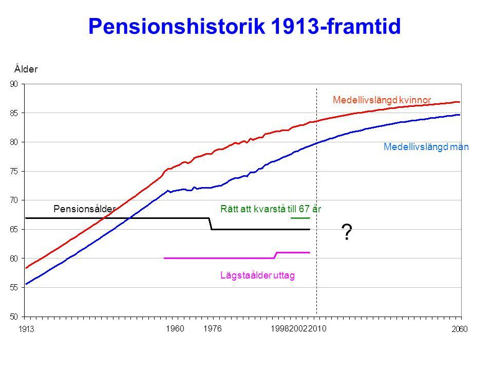 Pensionshistorik 1913-framtid Medellivslängd män Medellivslängd kvinnor PensionsålderRätt att kvarstå till 67 år Lägstaålder uttag ? Ålder 19601976199