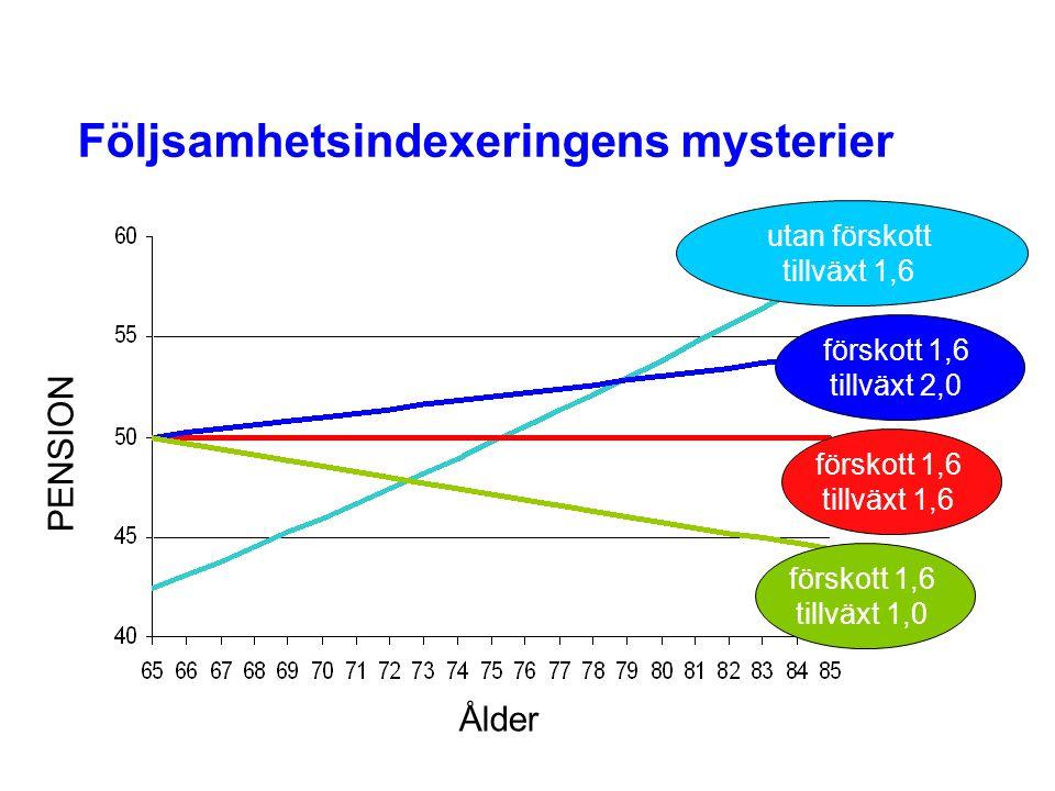 förskott 1,6 tillväxt 2,0 förskott 1,6 tillväxt 1,0 förskott 1,6 tillväxt 1,6 utan förskott tillväxt 1,6 PENSION Ålder Följsamhetsindexeringens myster