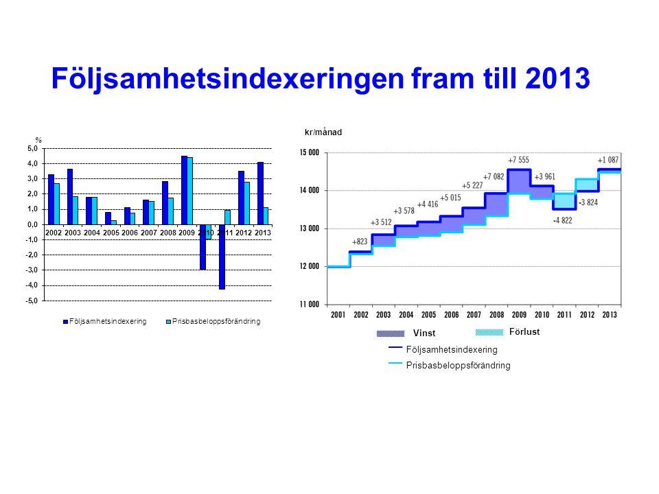 Följsamhetsindexeringen fram till 2013 kr/månad — Följsamhetsindexering — Prisbasbeloppsförändring Vinst Förlust