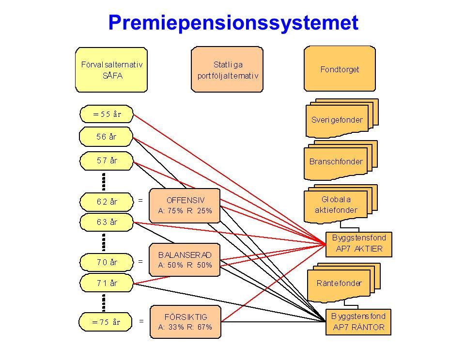 Premiepensionssystemet