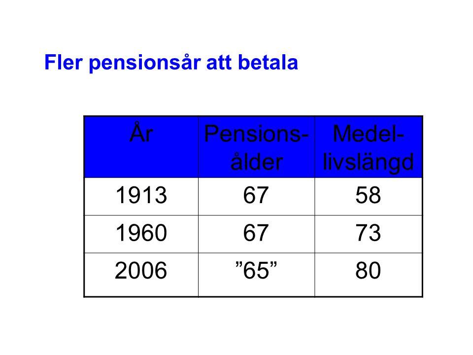 """Fler pensionsår att betala ÅrPensions- ålder Medel- livslängd 19136758 19606773 2006""""65""""80"""