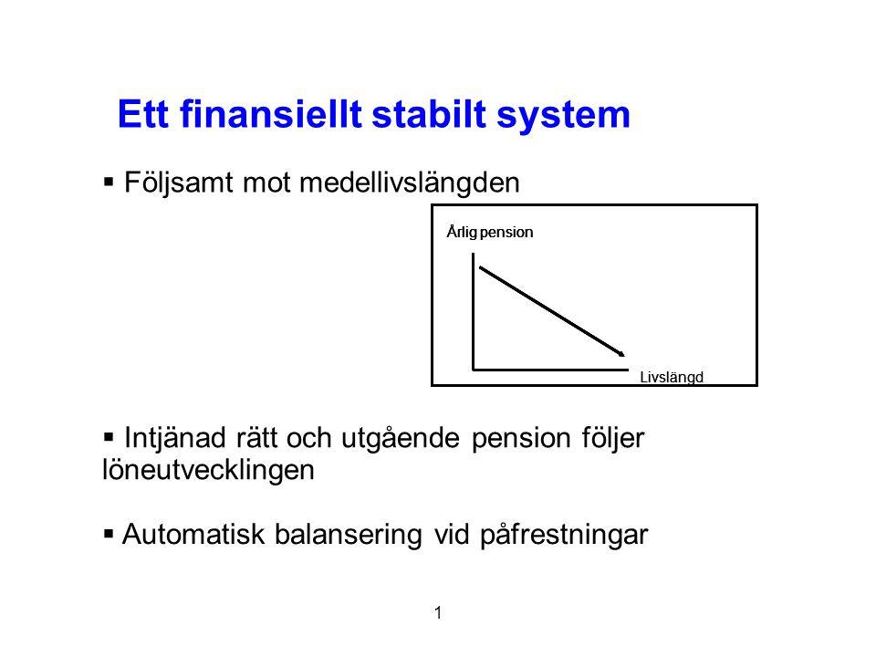 1 Ett finansiellt stabilt system Livslängd Årlig pension Livslängd Årlig pension Livslängd Årlig pension  Intjänad rätt och utgående pension följer l