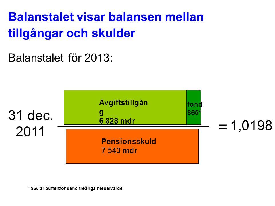 Balanstalet visar balansen mellan tillgångar och skulder Balanstalet för 2013: 31 dec. 2011 = 1,0198 Avgiftstillgån g 6 828 mdr Pensionsskuld 7 543 md