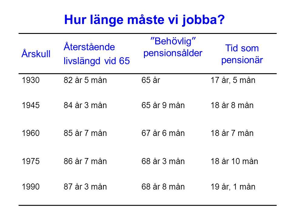 """Hur länge måste vi jobba? Årskull Återstående livslängd vid 65 """" Beh ö vlig """" pensionsålder Tid som pensionär 193082 år 5 mån65 år17 år, 5 mån 194584"""