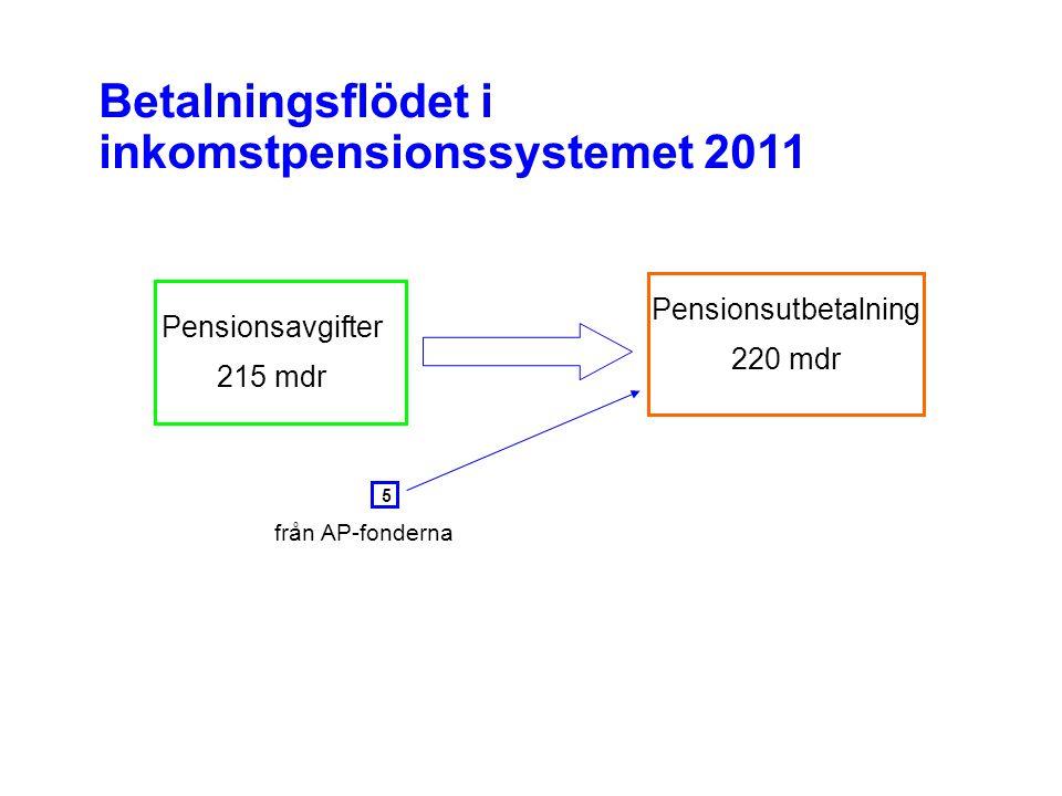 Pensionsutbetalning 220 mdr Pensionsavgifter 215 mdr 5 Betalningsflödet i inkomstpensionssystemet 2011 från AP-fonderna