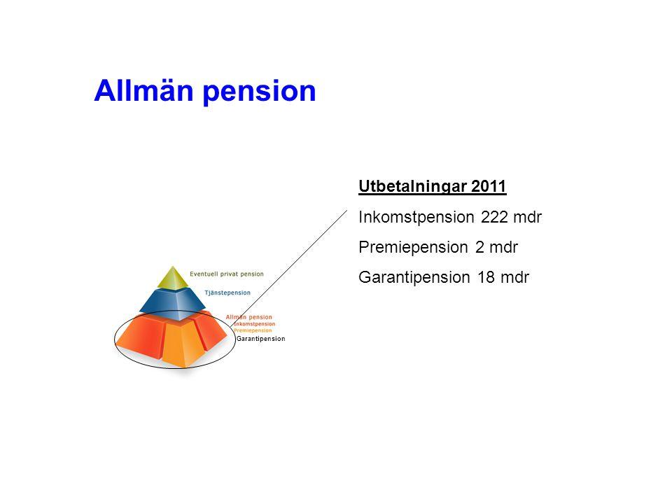 1.Avgiftsbestämt - man får vad man betalar för 2.Avgiften är fast - alla generationer betalar lika mycket 3.Livsinkomsten är ledstjärnan 4.Fördelningsinslag: Små barn ger pensionsrätt 5.Rörlig pensionsålder 6.Finansiellt stabilt 7.Politiskt stabilt Huvudprinciper