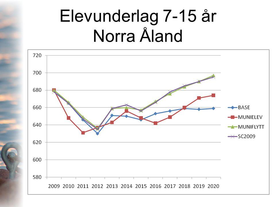 Elevunderlag 7-15 år Norra Åland