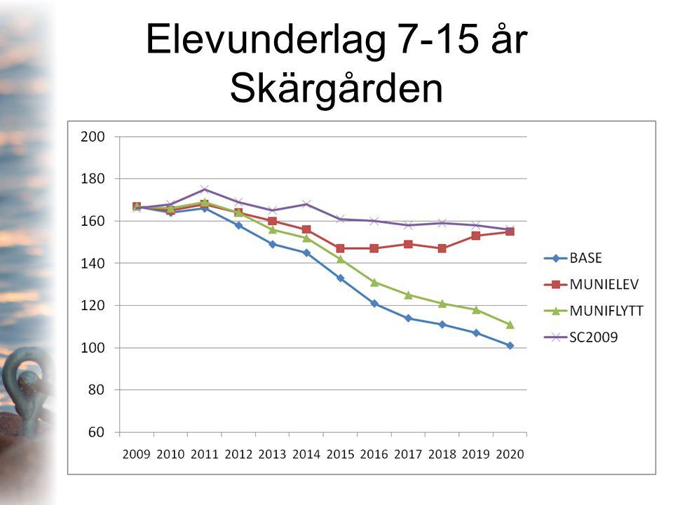 Elevunderlag 7-15 år Skärgården