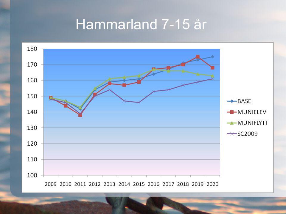 Hammarland 7-15 år