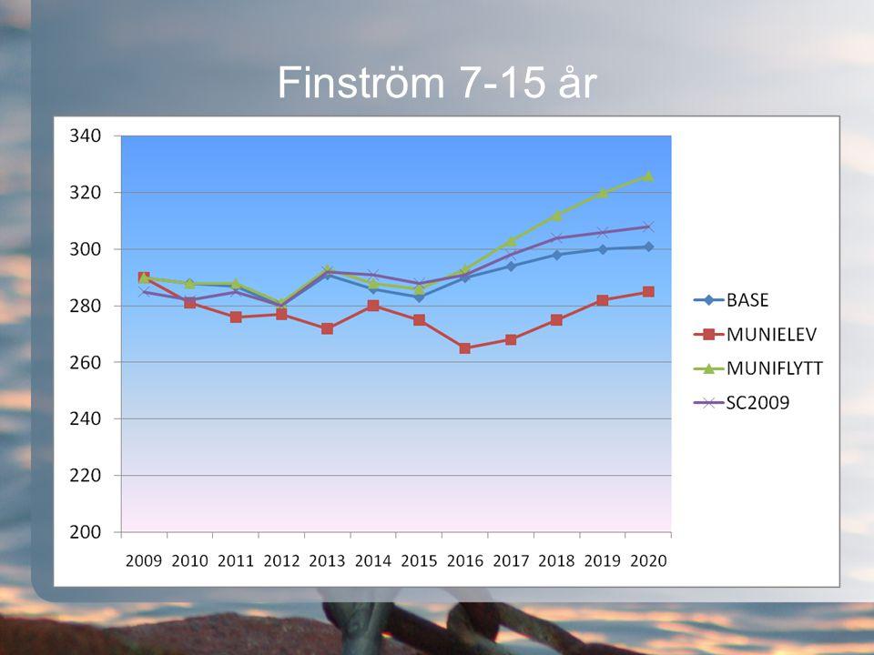 Finström 7-15 år