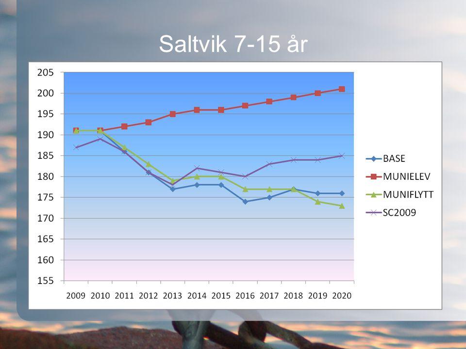 Saltvik 7-15 år