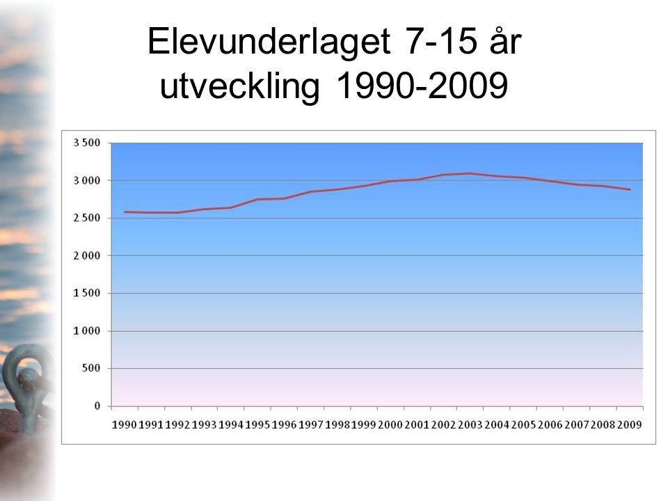 Elevunderlaget 7-15 år utveckling 1990-2009