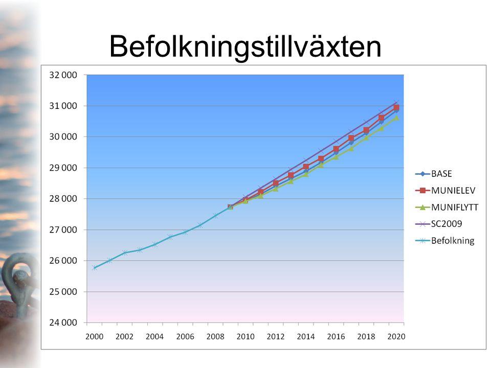 Befolkningstillväxt i olika åldersgrupper enligt Trendscenariot