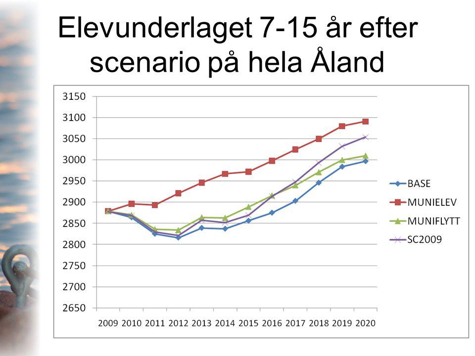 Elevunderlaget 7-15 år efter scenario på hela Åland