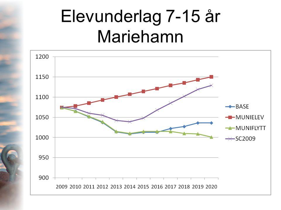 Elevunderlag 7-15 år Mariehamn
