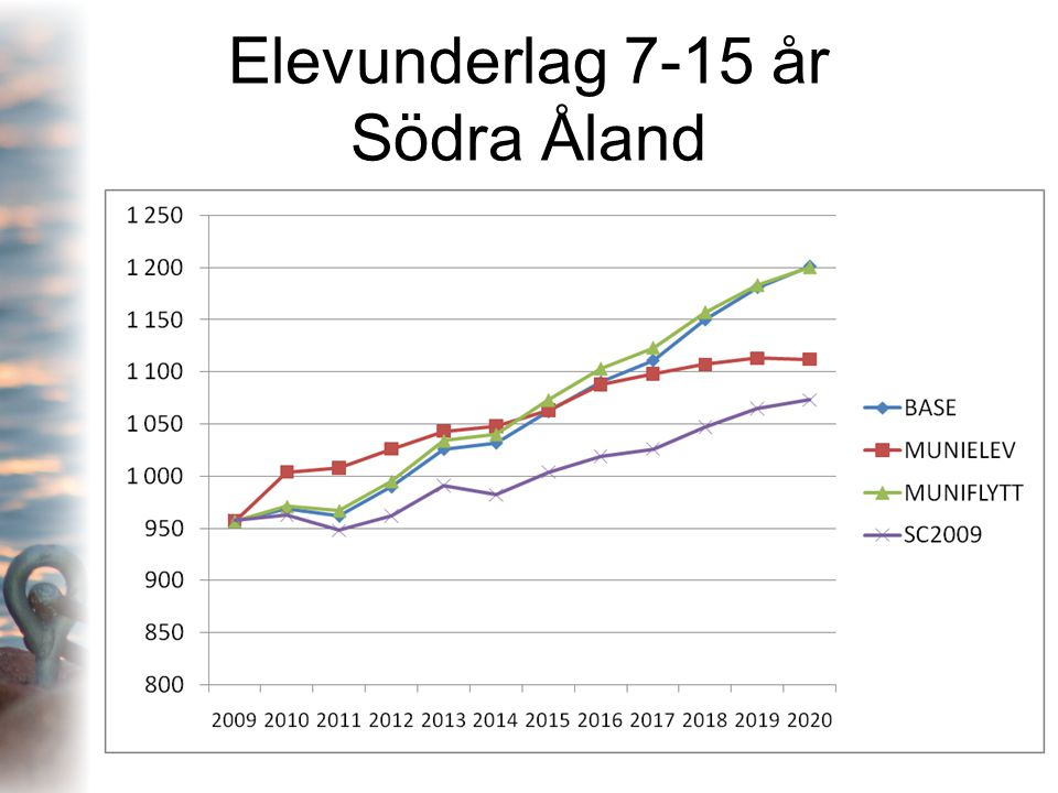 Elevunderlag 7-15 år Södra Åland