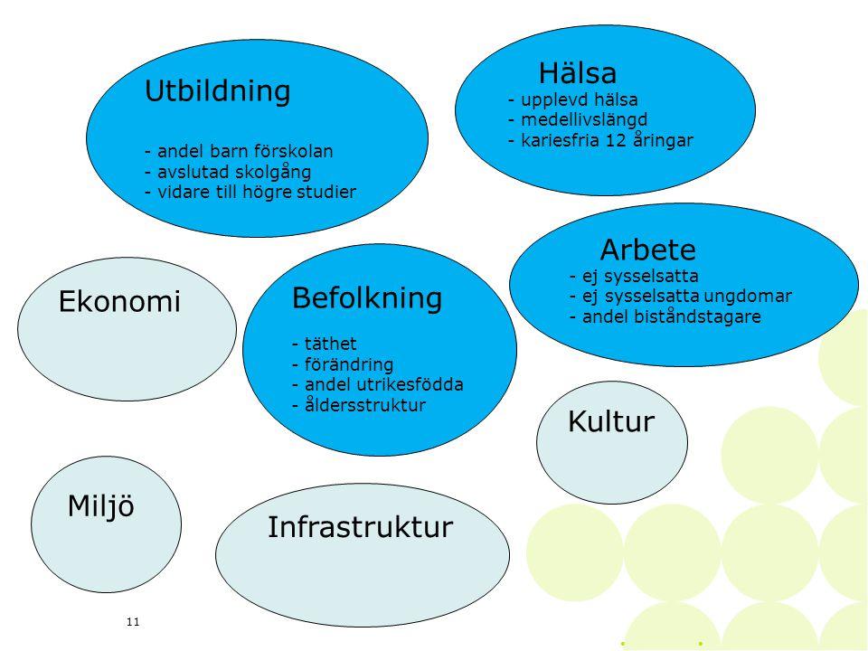 • 11 Utbildning - andel barn förskolan - avslutad skolgång - vidare till högre studier Hälsa - upplevd hälsa - medellivslängd - kariesfria 12 åringar Arbete - ej sysselsatta - ej sysselsatta ungdomar - andel biståndstagare Befolkning - täthet - förändring - andel utrikesfödda - åldersstruktur Ekonomi Miljö Infrastruktur Kultur