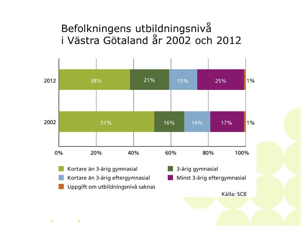 • Befolkningens utbildningsnivå i Västra Götaland år 2002 och 2012