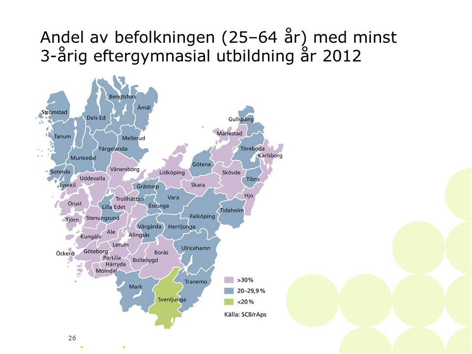 • 26 Andel av befolkningen (25–64 år) med minst 3-årig eftergymnasial utbildning år 2012