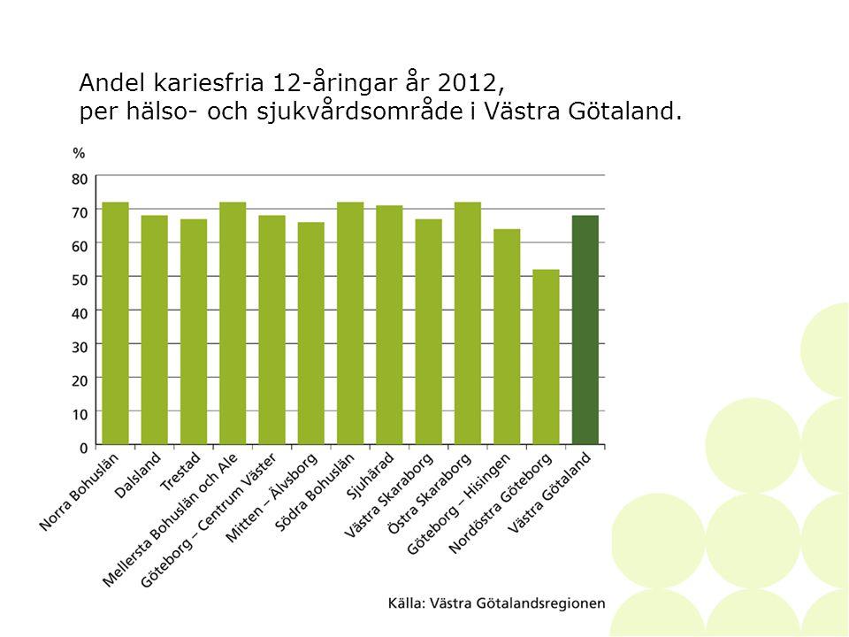 2014-06-28• • SKAPAD AV33 Andel kariesfria 12-åringar år 2012, per hälso- och sjukvårdsområde i Västra Götaland.