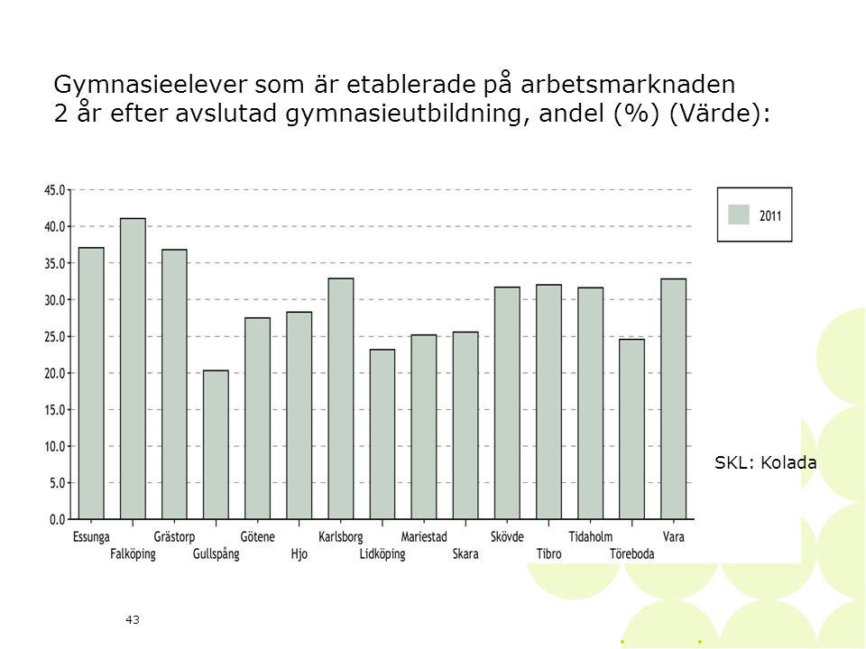 • 43 Gymnasieelever som är etablerade på arbetsmarknaden 2 år efter avslutad gymnasieutbildning, andel (%) (Värde): SKL: Kolada