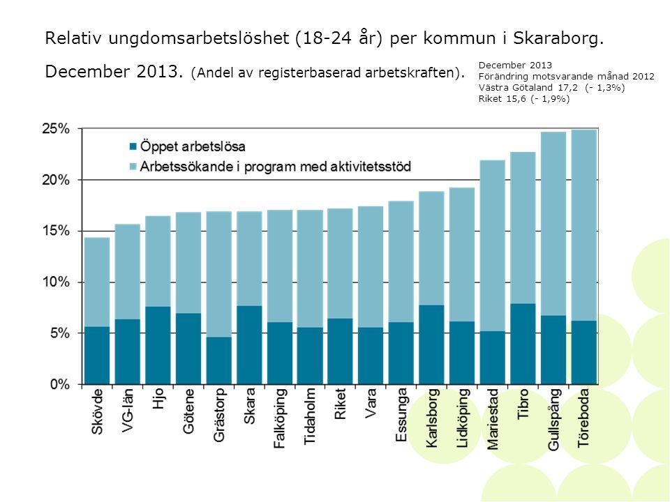Relativ ungdomsarbetslöshet (18-24 år) per kommun i Skaraborg.