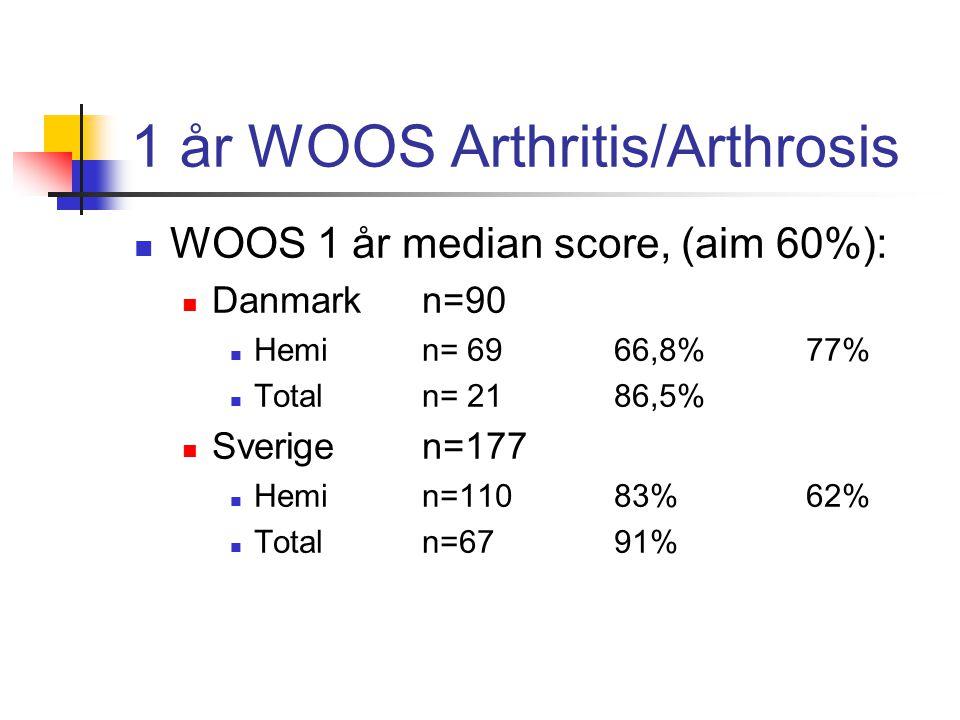 1 år WOOS Arthritis/Arthrosis  WOOS 1 år median score, (aim 60%):  Danmark n=90  Hemi n= 6966,8%77%  Total n= 2186,5%  Sverige n=177  Hemi n=11083%62%  Total n=67 91%