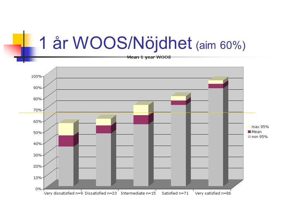 1 år WOOS/Nöjdhet (aim 60%)