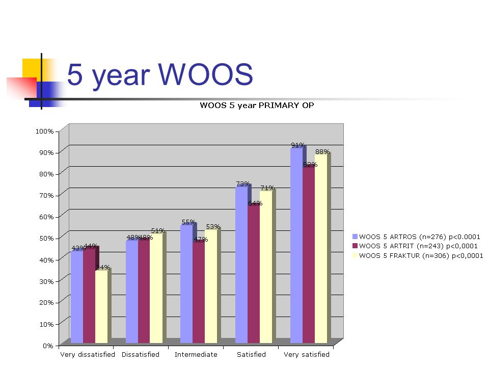 5 year WOOS