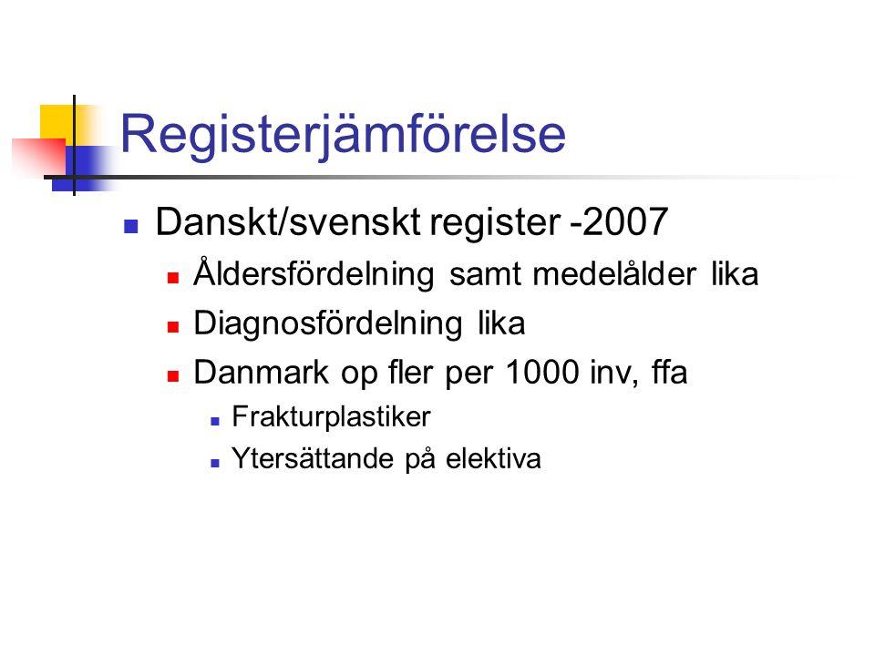 Registerjämförelse  Danskt/svenskt register -2007  Åldersfördelning samt medelålder lika  Diagnosfördelning lika  Danmark op fler per 1000 inv, ffa  Frakturplastiker  Ytersättande på elektiva