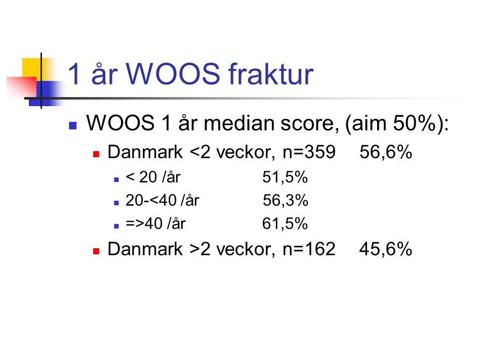 1 år WOOS fraktur  WOOS 1 år median score, (aim 50%):  Danmark <2 veckor, n=359 56,6%  < 20 /år51,5%  20-<40 /år 56,3%  =>40 /år 61,5%  Danmark >2 veckor, n=162 45,6%