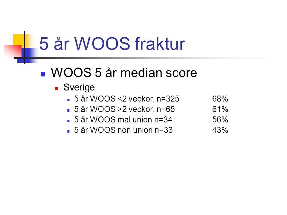 5 år WOOS fraktur  WOOS 5 år median score  Sverige  5 år WOOS <2 veckor, n=325 68%  5 år WOOS >2 veckor, n=65 61%  5 år WOOS mal union n=34 56%  5 år WOOS non union n=3343%