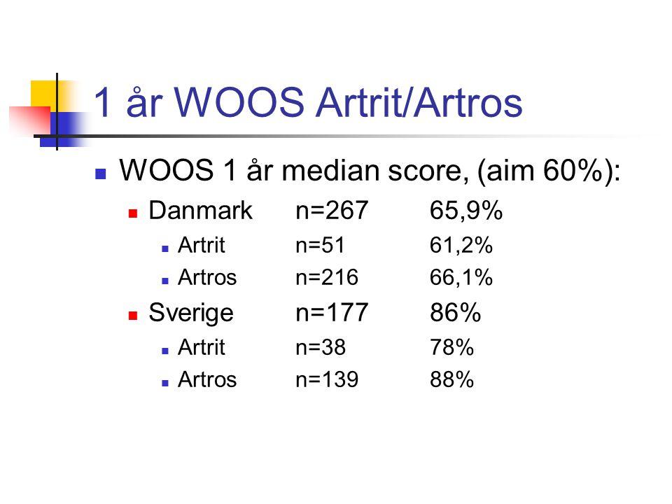 1 år WOOS Artrit/Artros  WOOS 1 år median score, (aim 60%):  Danmark n=267 65,9%  Artrit n=51 61,2%  Artros n=216 66,1%  Sverige n=17786%  Artrit n=3878%  Artros n=13988%