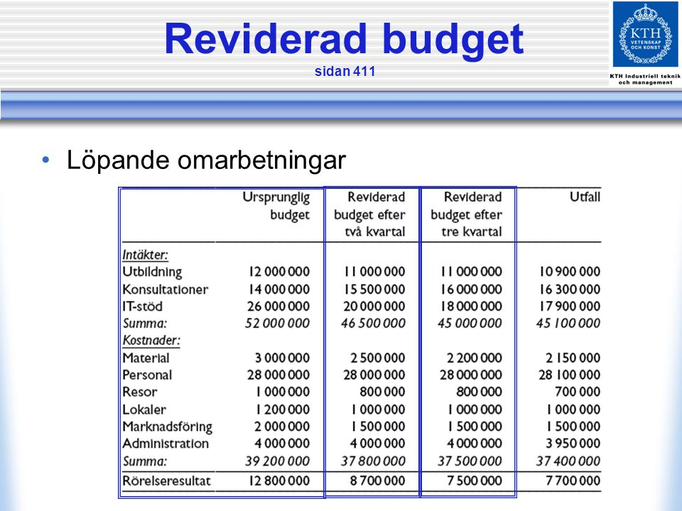 Reviderad budget sidan 411 •Löpande omarbetningar