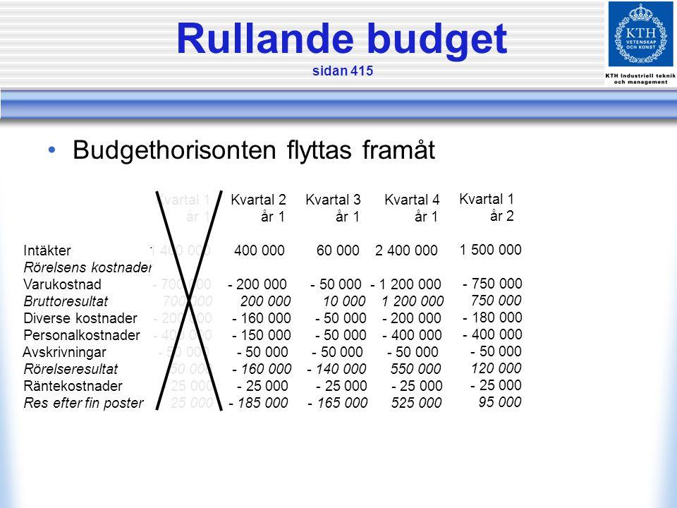 Rullande budget sidan 415 •Budgethorisonten flyttas framåt Kvartal 1 Kvartal 2 Kvartal 3 Kvartal 4 år 1 år 1 år 1 år 1 Intäkter 1 400 000 400 000 60 0