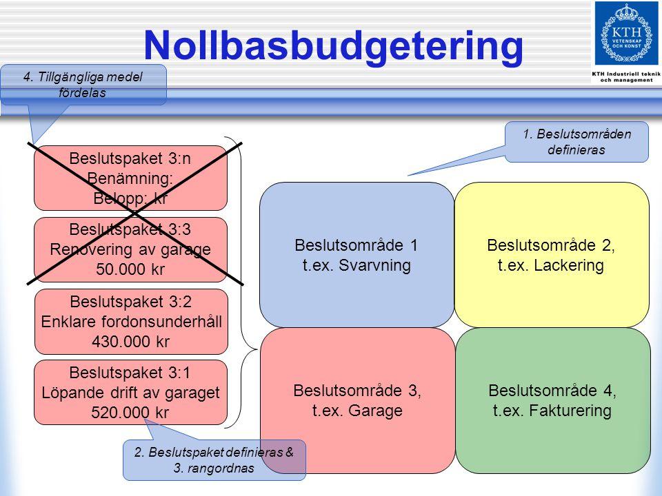 Nollbasbudgetering Beslutsområde 1 t.ex. Svarvning Beslutsområde 2, t.ex. Lackering Beslutsområde 3, t.ex. Garage Beslutsområde 4, t.ex. Fakturering B