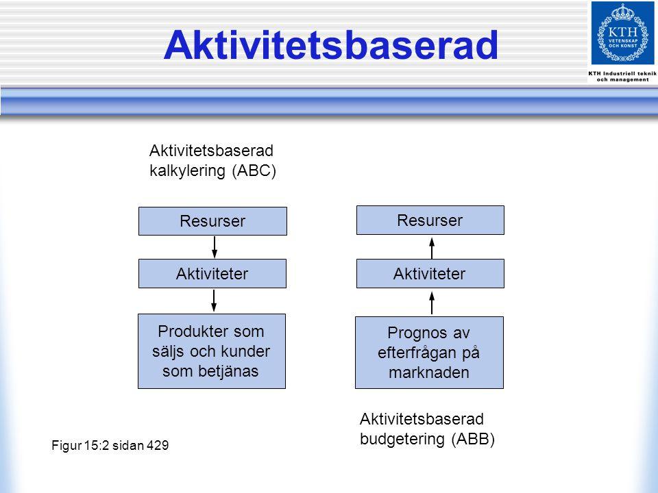 Aktivitetsbaserad Resurser Aktiviteter Produkter som säljs och kunder som betjänas Prognos av efterfrågan på marknaden Aktiviteter Resurser Aktivitets