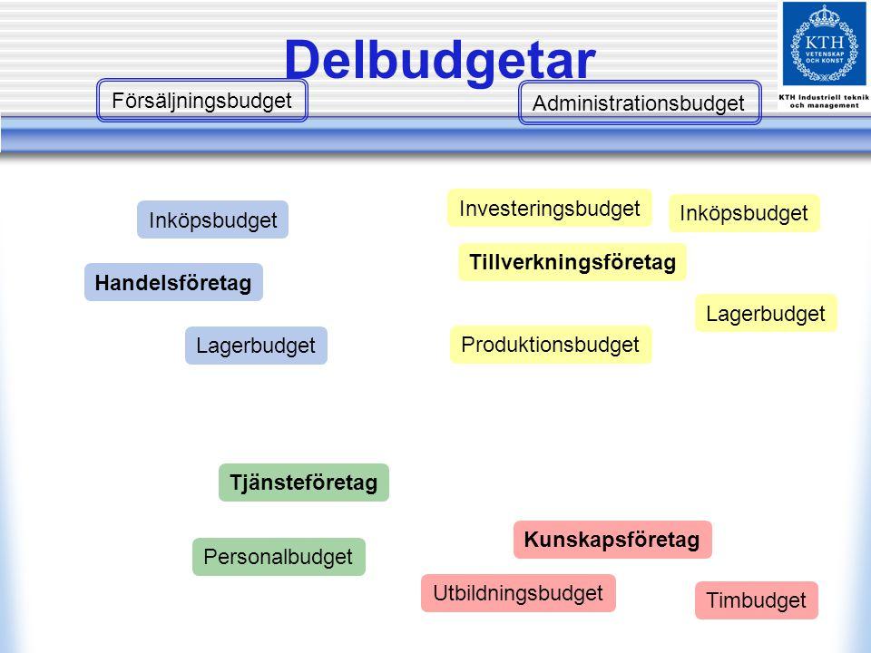 Delbudgetar Kunskapsföretag Handelsföretag Tjänsteföretag Tillverkningsföretag Timbudget Utbildningsbudget Personalbudget Försäljningsbudget Administr