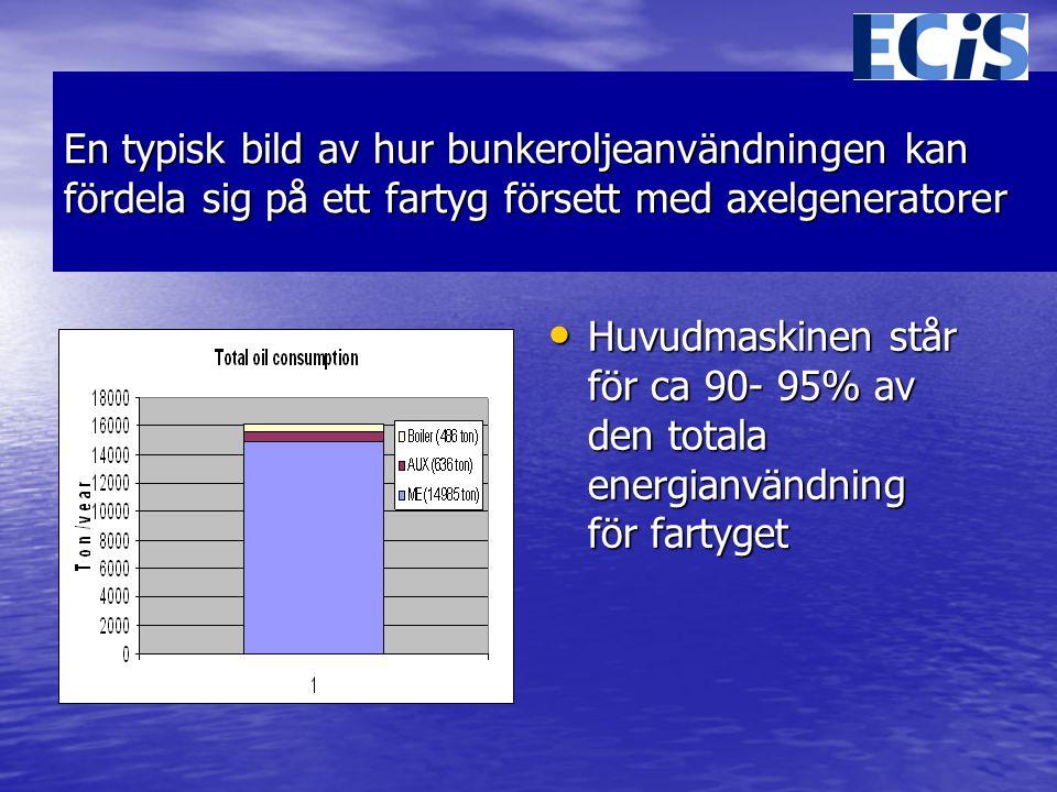 En typisk bild av hur bunkeroljeanvändningen kan fördela sig på ett fartyg försett med axelgeneratorer • Huvudmaskinen står för ca 90- 95% av den totala energianvändning för fartyget