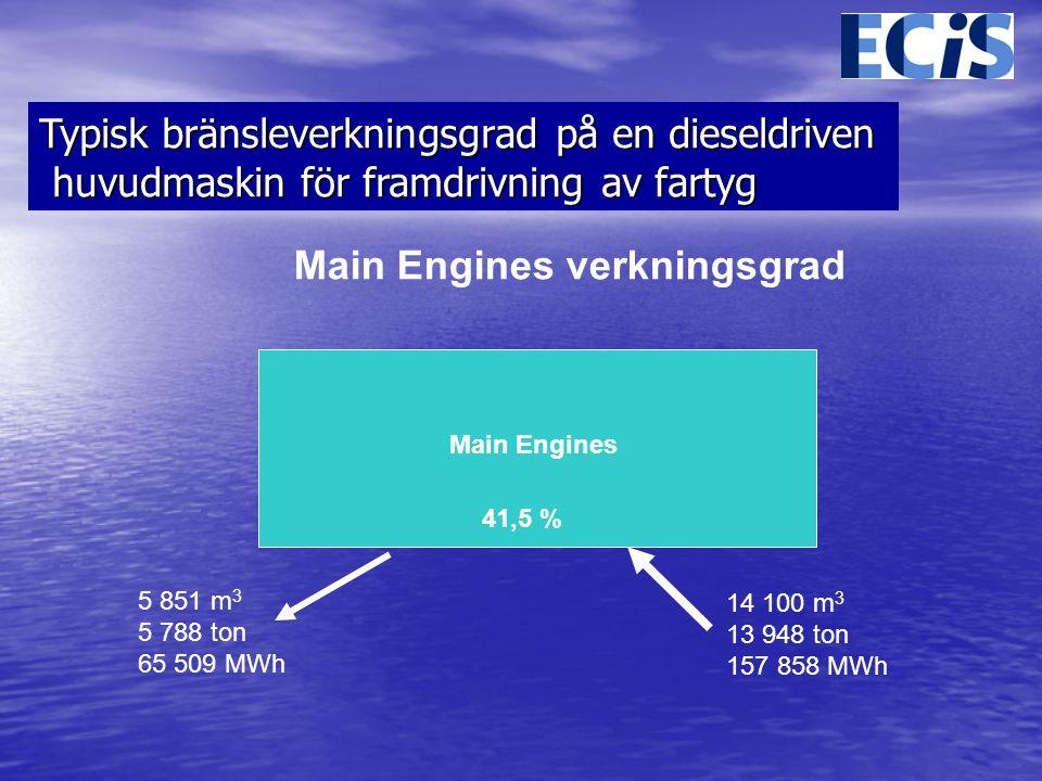 Main Engines 14 100 m 3 13 948 ton 157 858 MWh 5 851 m 3 5 788 ton 65 509 MWh Main Engines verkningsgrad 41,5 % Typisk bränsleverkningsgrad på en dieseldriven huvudmaskin för framdrivning av fartyg huvudmaskin för framdrivning av fartyg