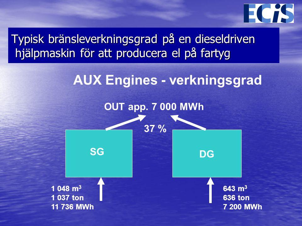 Typisk bränsleverkningsgrad på en dieseldriven hjälpmaskin för att producera el på fartyg AUX Engines - verkningsgrad SG DG OUT app.