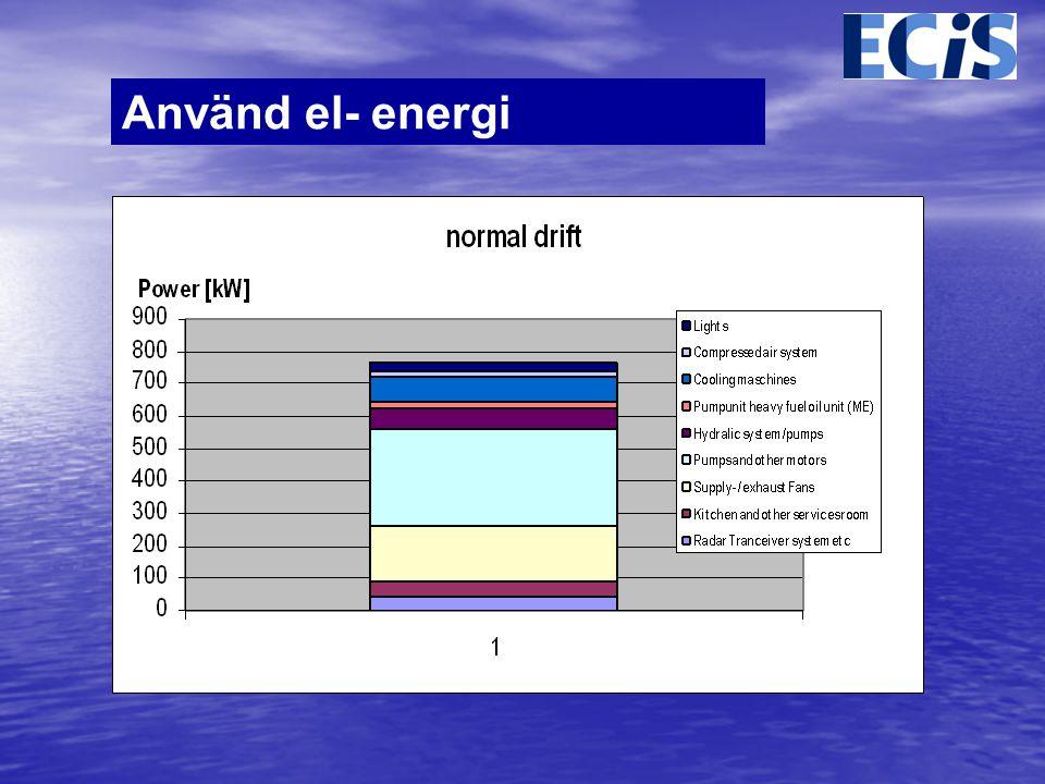 Använd el- energi