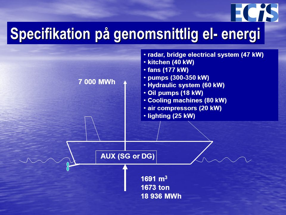 Specifikation på genomsnittlig el- energi AUX (SG or DG) 1691 m 3 1673 ton 18 936 MWh • radar, bridge electrical system (47 kW) • kitchen (40 kW) • fans (177 kW) • pumps (300-350 kW) • Hydraulic system (60 kW) • Oil pumps (18 kW) • Cooling machines (80 kW) • air compressors (20 kW) • lighting (25 kW) 7 000 MWh