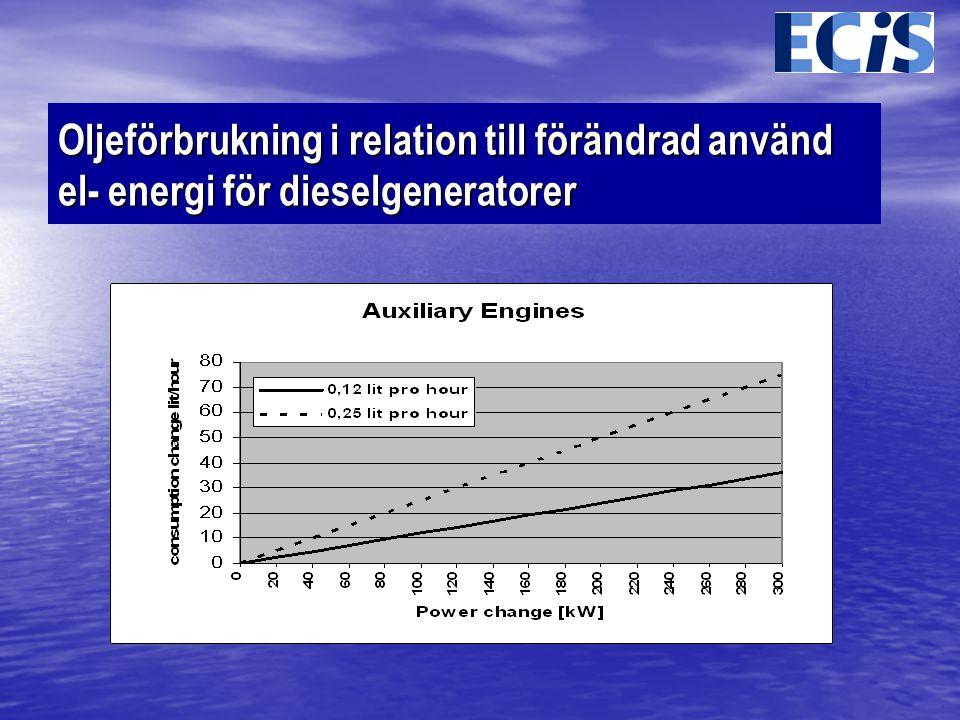 Oljeförbrukning i relation till förändrad använd el- energi för dieselgeneratorer