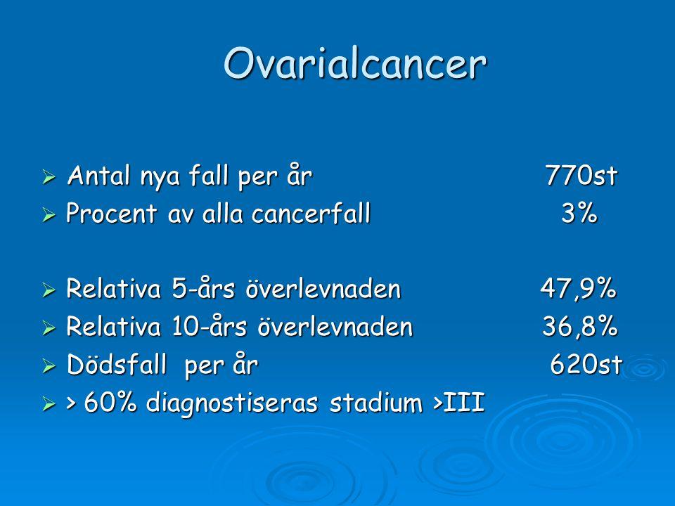 Ovarialcancer  Antal nya fall per år 770st  Procent av alla cancerfall 3%  Relativa 5-års överlevnaden 47,9%  Relativa 10-års överlevnaden 36,8% 