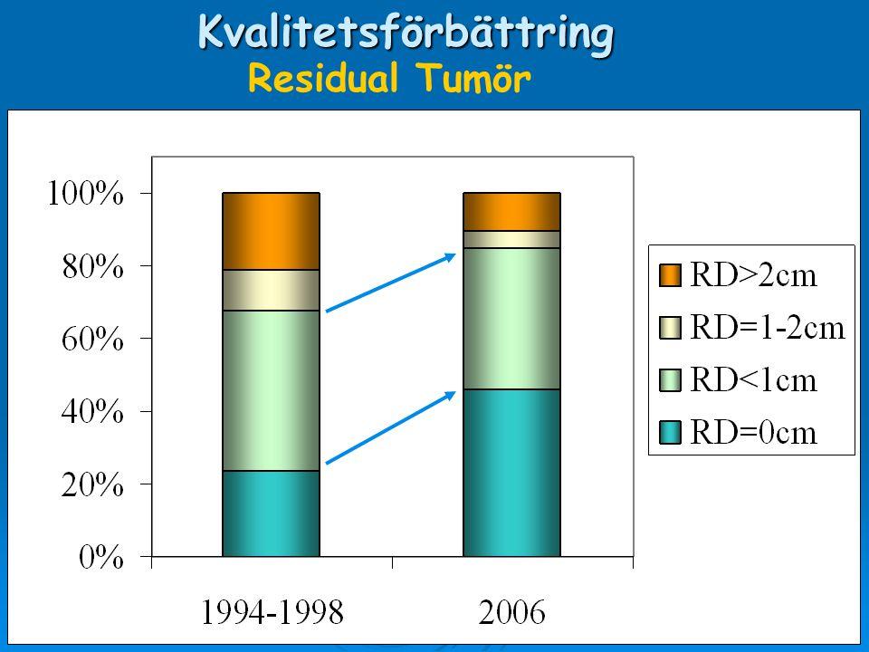 P=0.025Kvalitetsförbättring Residual Tumör