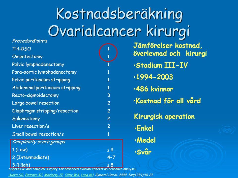 Kostnadsberäkning Ovarialcancer kirurgi ProcedurePoints TH-BSO1 Omentectomy1 Pelvic lymphadenectomy1 Para-aortic lymphadenectomy1 Pelvic peritoneum st