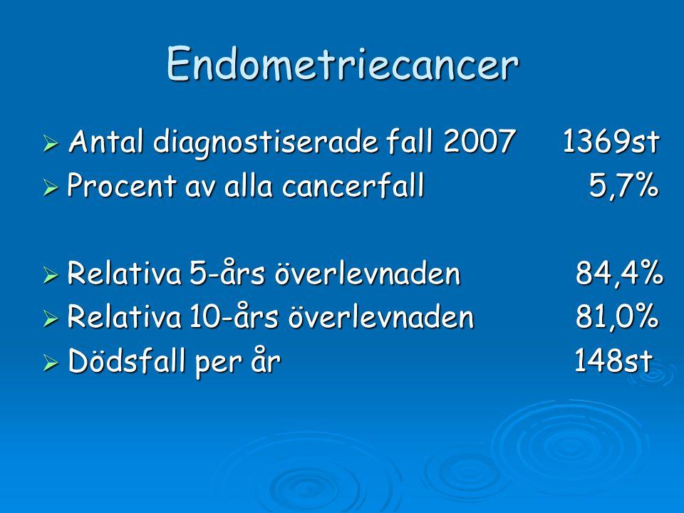Endometriecancer  Antal diagnostiserade fall 2007 1369st  Procent av alla cancerfall 5,7%  Relativa 5-års överlevnaden 84,4%  Relativa 10-års över