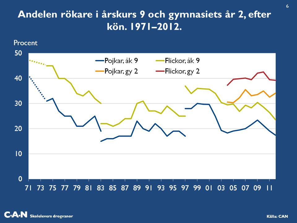 Skolelevers drogvanor Källa: CAN Andelen rökare i årskurs 9 och gymnasiets år 2, efter kön.